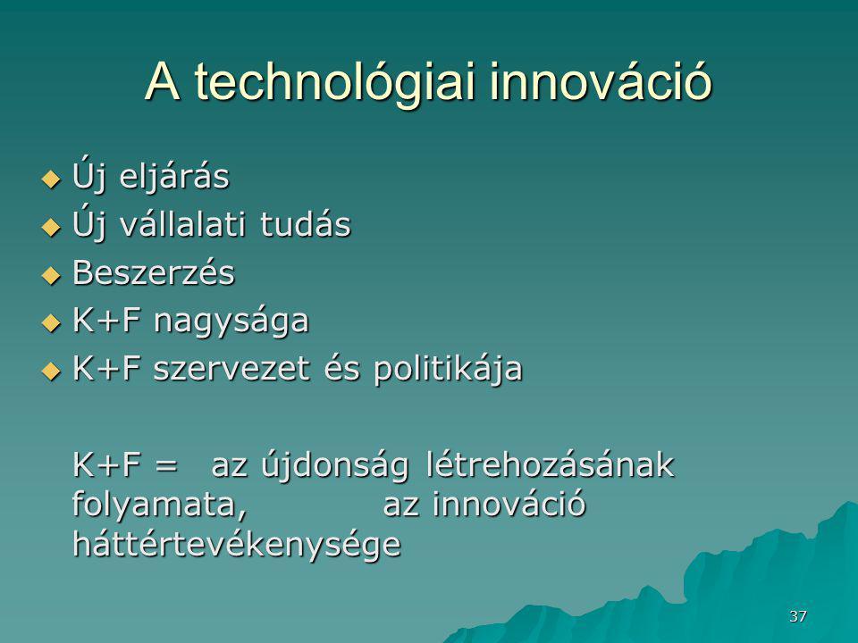 A technológiai innováció