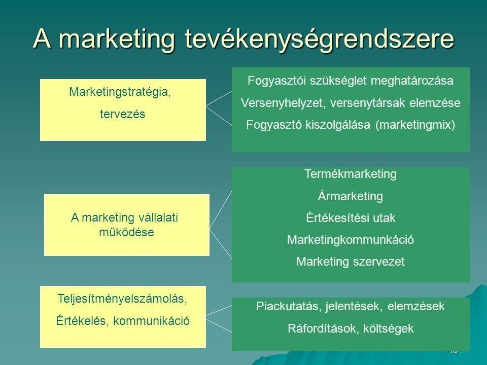 A marketing tevékenységrendszere