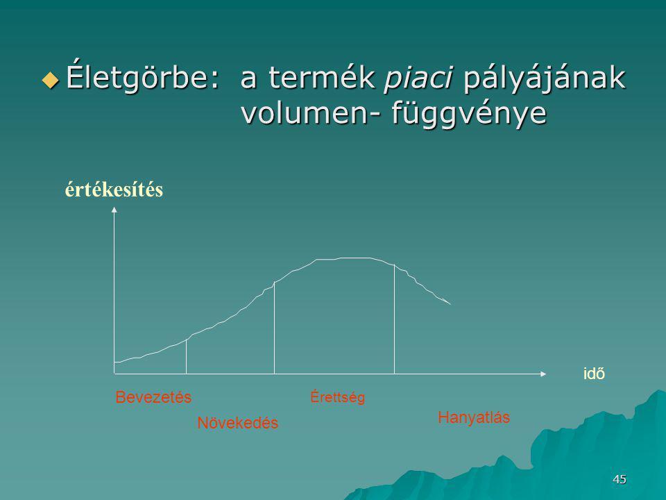 Életgörbe: a termék piaci pályájának volumen- függvénye