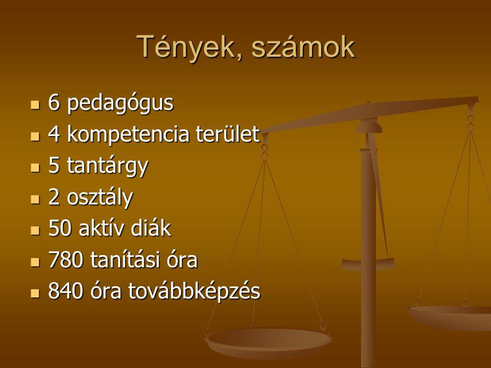 Tények, számok 6 pedagógus 4 kompetencia terület 5 tantárgy 2 osztály