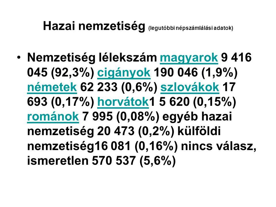 Hazai nemzetiség (legutóbbi népszámlálási adatok)