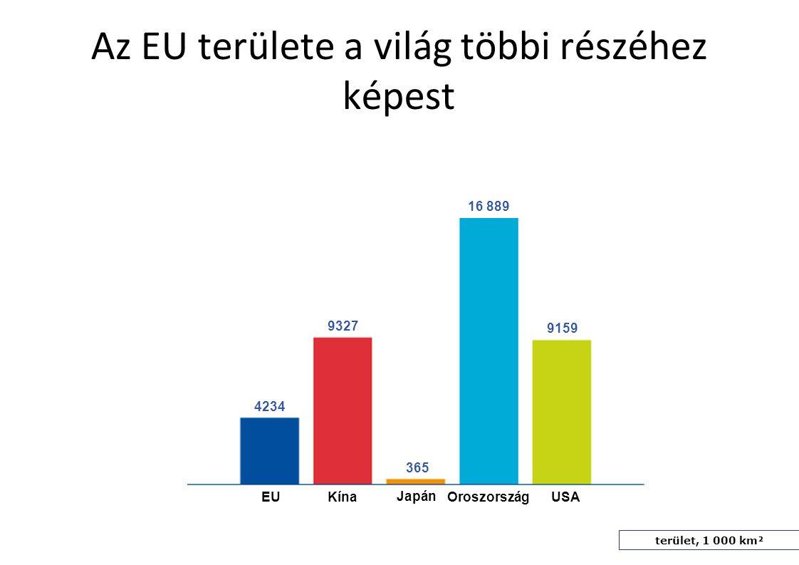 Az EU területe a világ többi részéhez képest