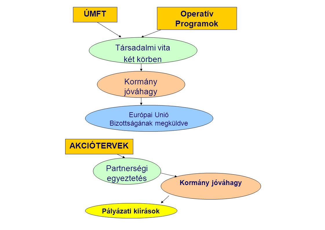 ÚMFT Operatív Programok AKCIÓTERVEK