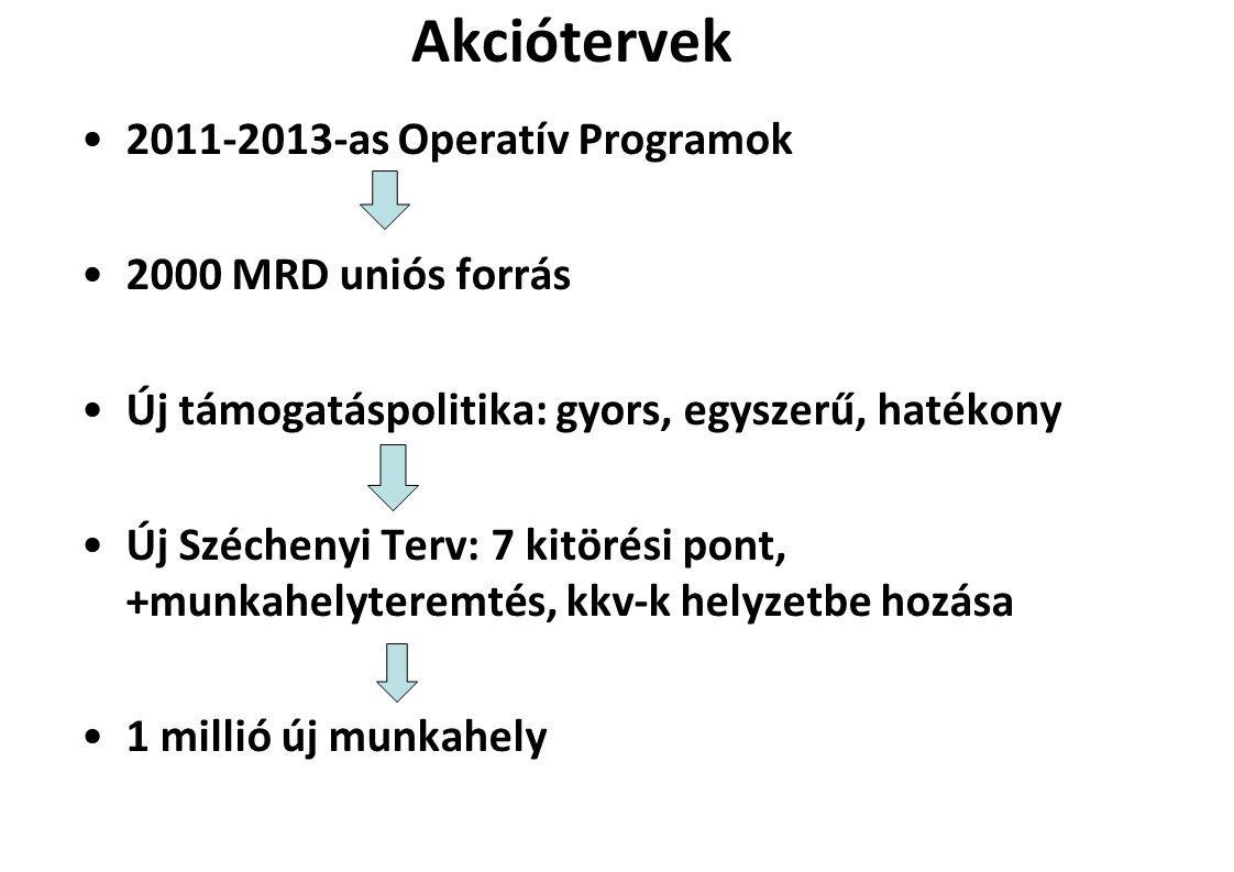Akciótervek 2011-2013-as Operatív Programok 2000 MRD uniós forrás