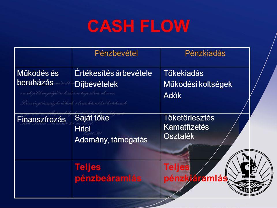 CASH FLOW Teljes pénzkiáramlás Teljes pénzbeáramlás Tőketörlesztés