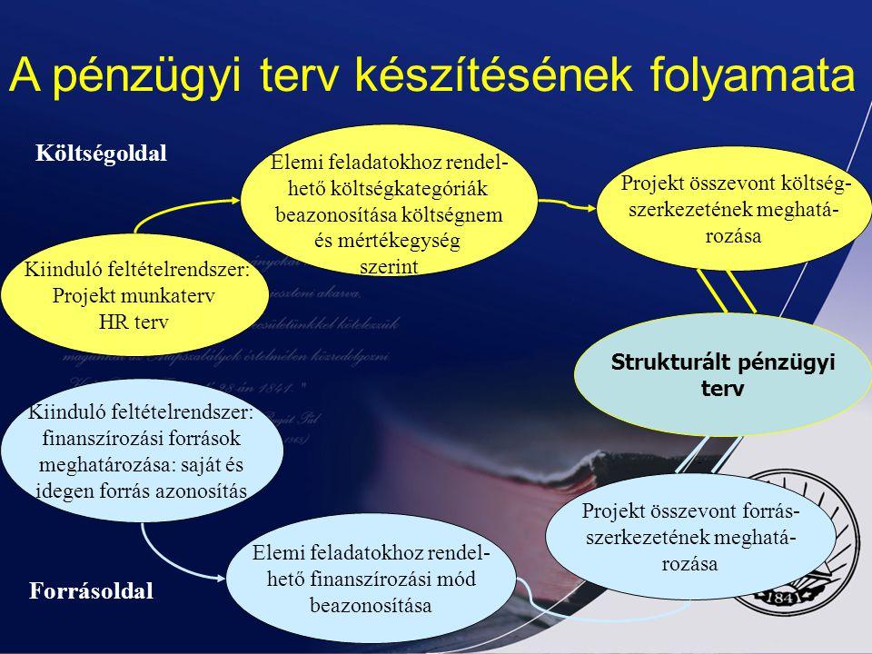 A pénzügyi terv készítésének folyamata
