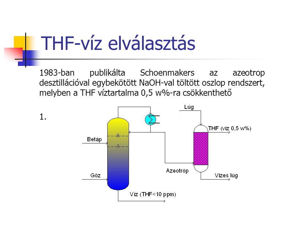 THF-víz elválasztás