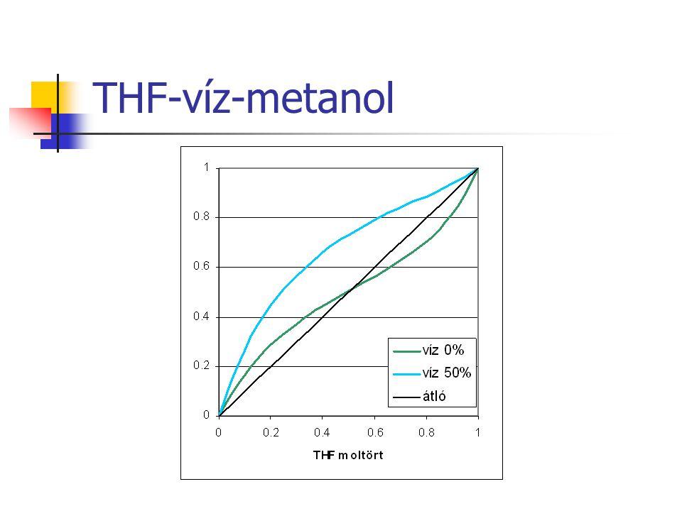 THF-víz-metanol
