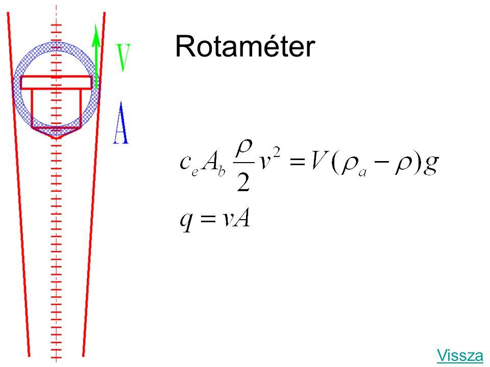 Rotaméter Vissza