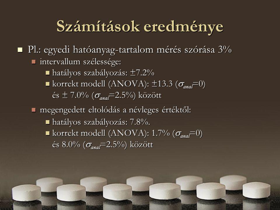 Számítások eredménye Pl.: egyedi hatóanyag-tartalom mérés szórása 3%