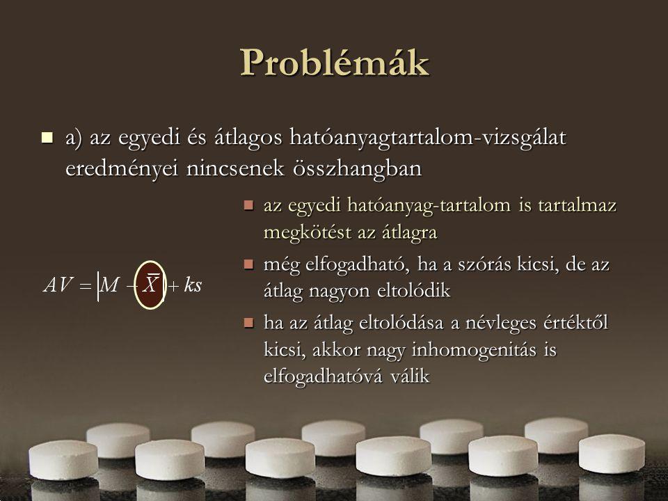 Problémák a) az egyedi és átlagos hatóanyagtartalom-vizsgálat eredményei nincsenek összhangban.