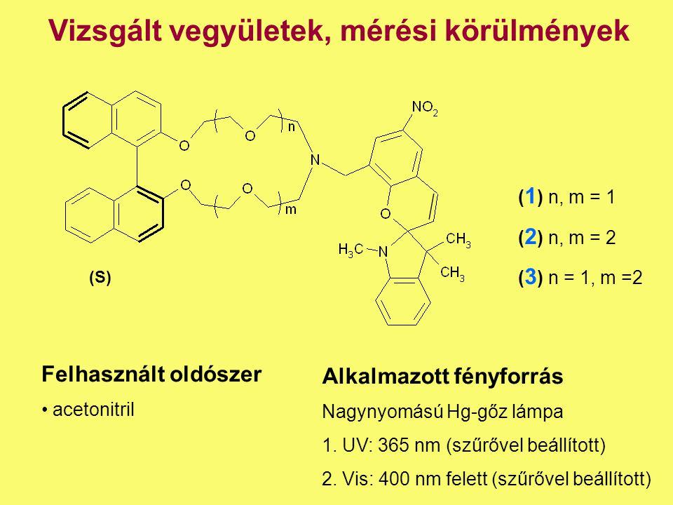 Vizsgált vegyületek, mérési körülmények