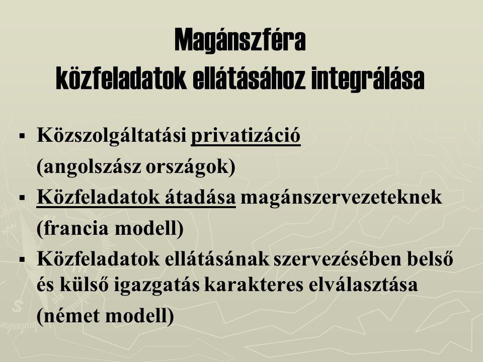Magánszféra közfeladatok ellátásához integrálása