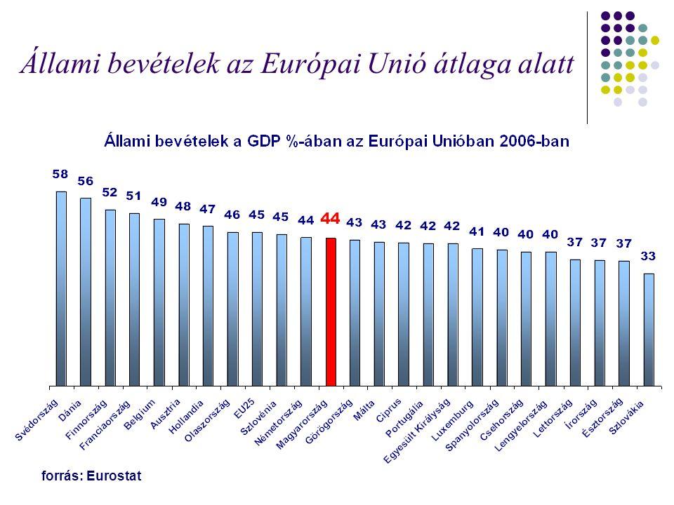 Állami bevételek az Európai Unió átlaga alatt