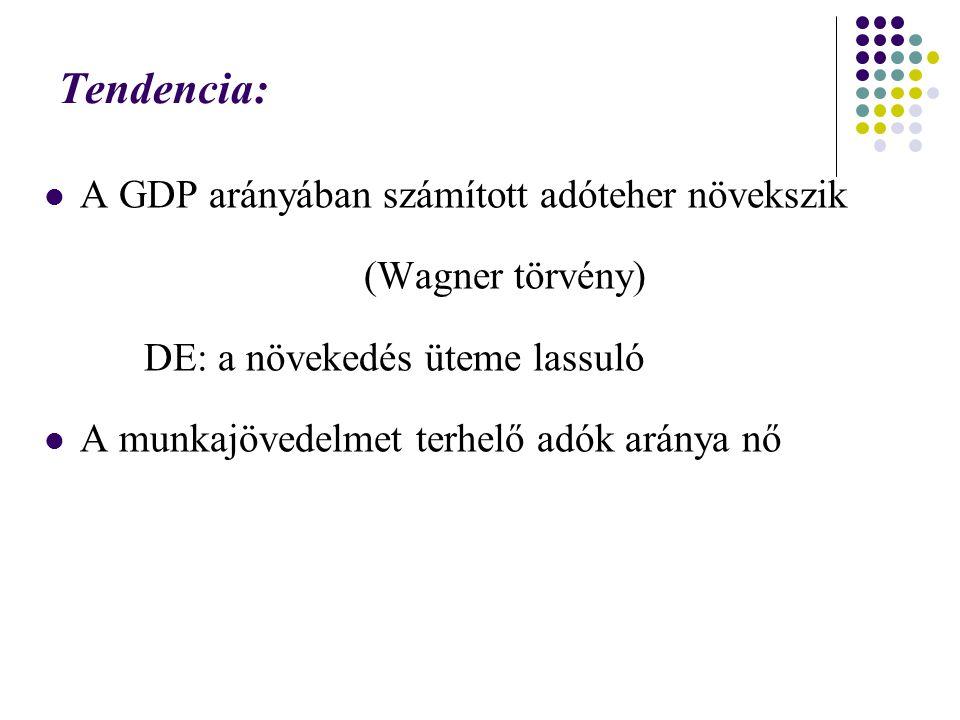Tendencia: A GDP arányában számított adóteher növekszik