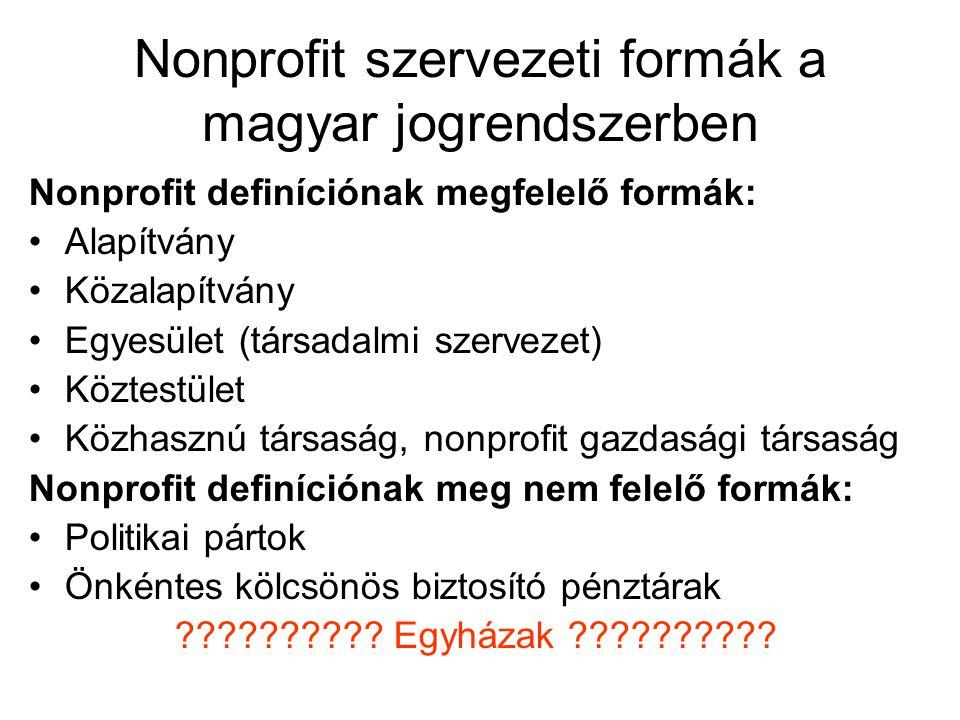 Nonprofit szervezeti formák a magyar jogrendszerben