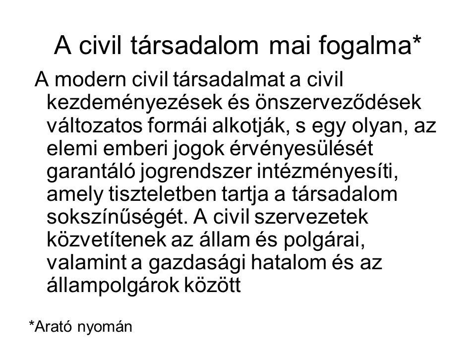 A civil társadalom mai fogalma*