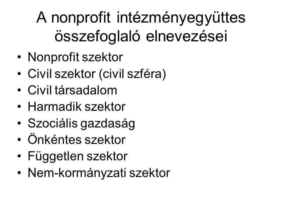 A nonprofit intézményegyüttes összefoglaló elnevezései