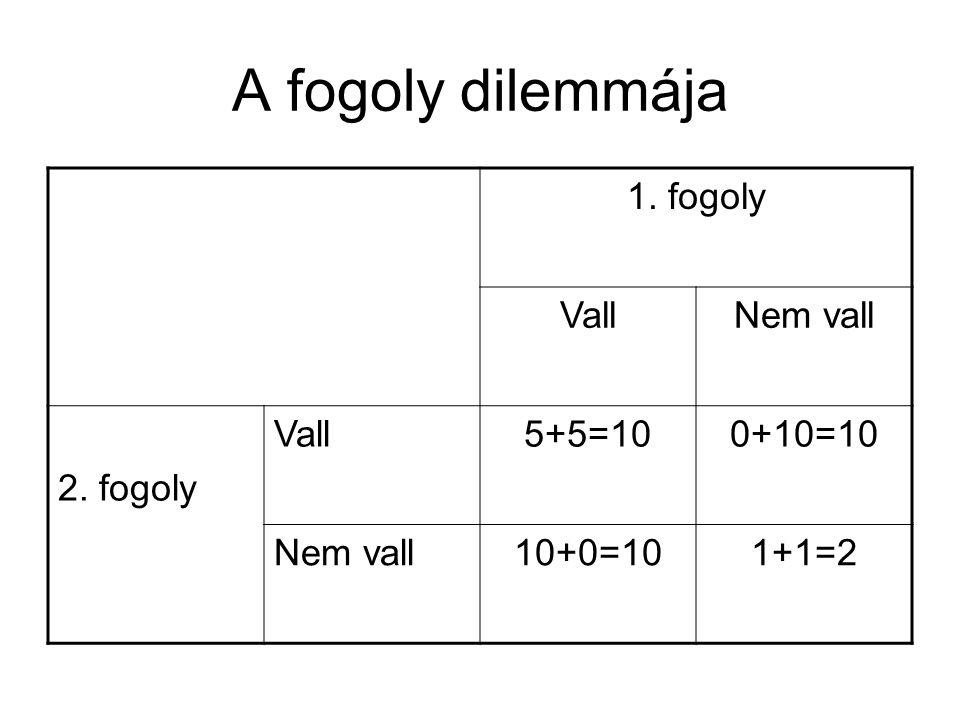 A fogoly dilemmája 1. fogoly Vall Nem vall 2. fogoly 5+5=10 0+10=10