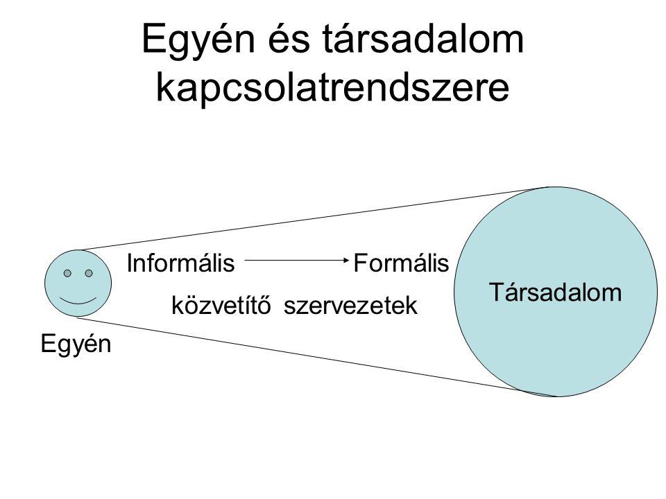 Egyén és társadalom kapcsolatrendszere