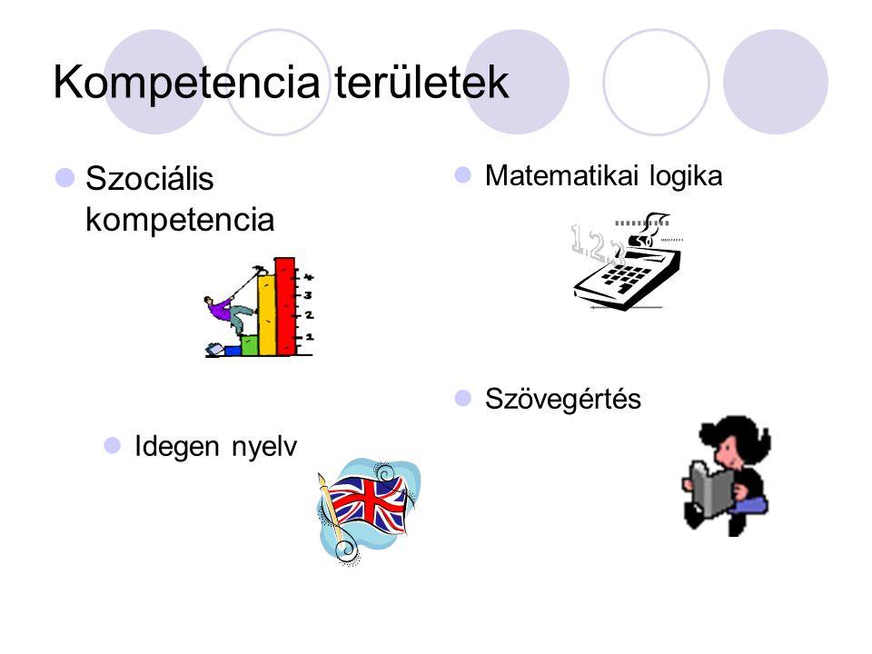 Kompetencia területek