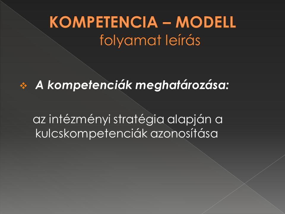 KOMPETENCIA – MODELL folyamat leírás
