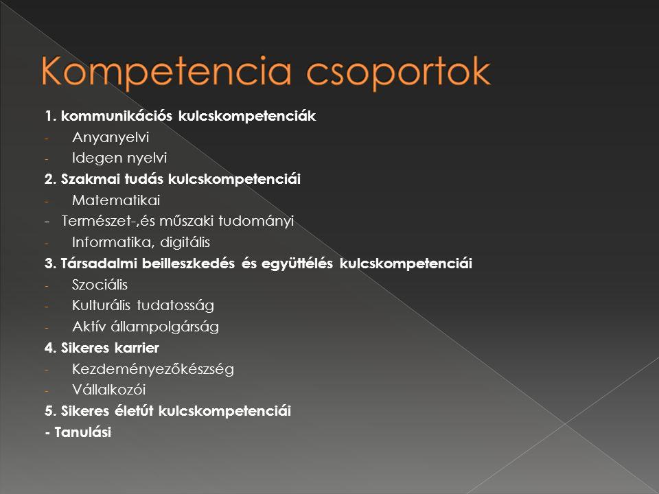 Kompetencia csoportok