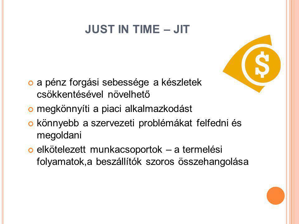 JUST IN TIME – JIT a pénz forgási sebessége a készletek csökkentésével növelhető. megkönnyíti a piaci alkalmazkodást.