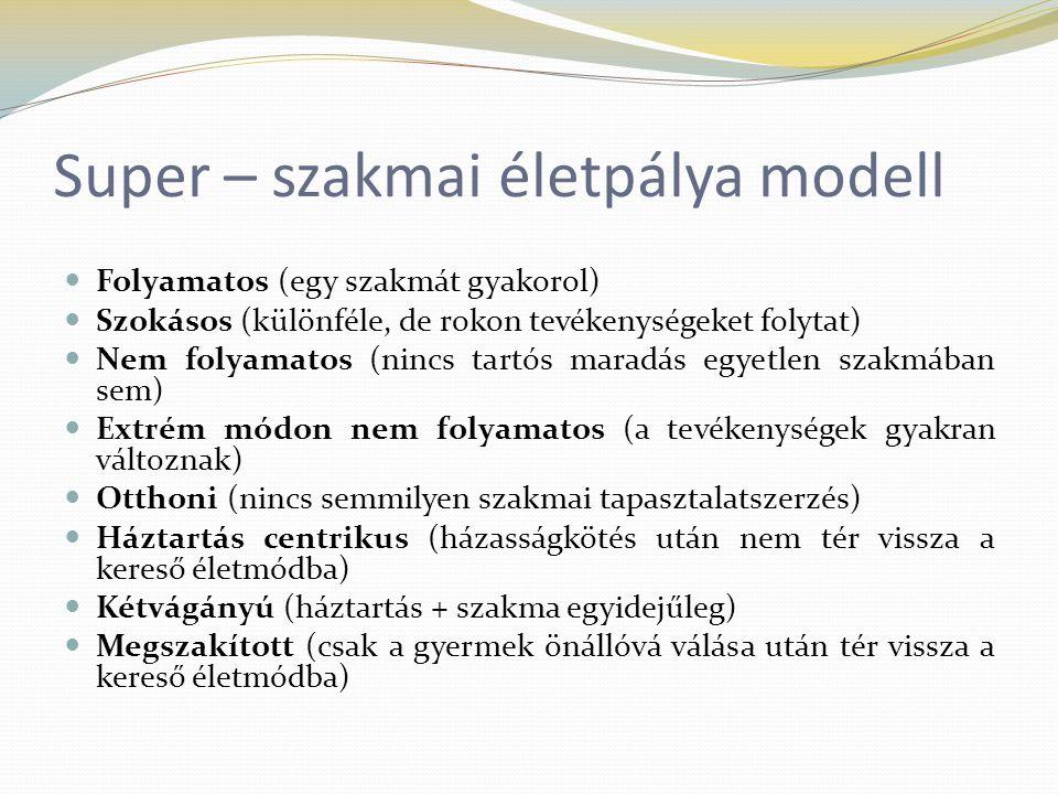 Super – szakmai életpálya modell
