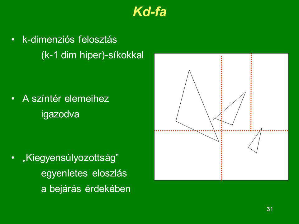 Kd-fa k-dimenziós felosztás (k-1 dim hiper)-síkokkal