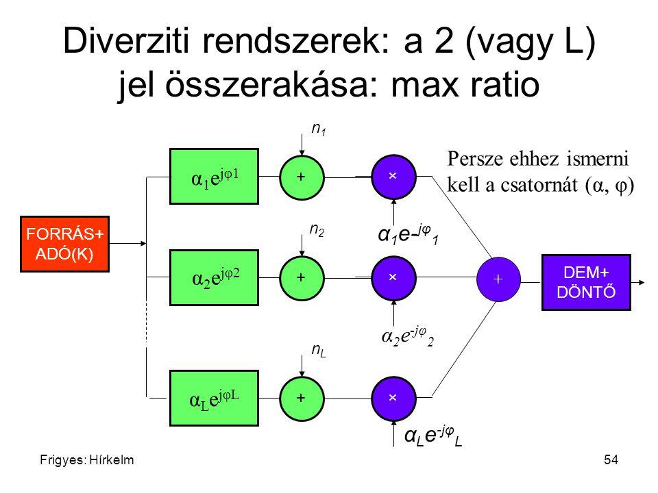 Diverziti rendszerek: a 2 (vagy L) jel összerakása: max ratio