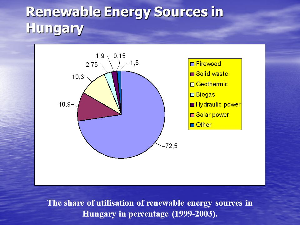 Renewable Energy Sources in Hungary