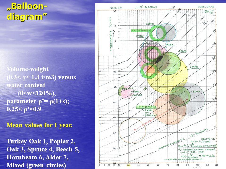 (0.3< γ< 1.3 t/m3) versus water content (0<w<120%),
