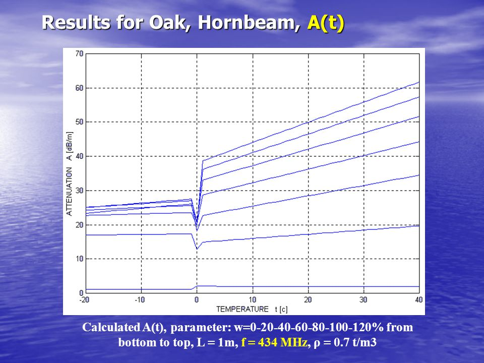 Results for Oak, Hornbeam, A(t)