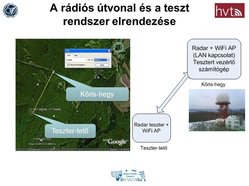 A rádiós útvonal és a teszt rendszer elrendezése