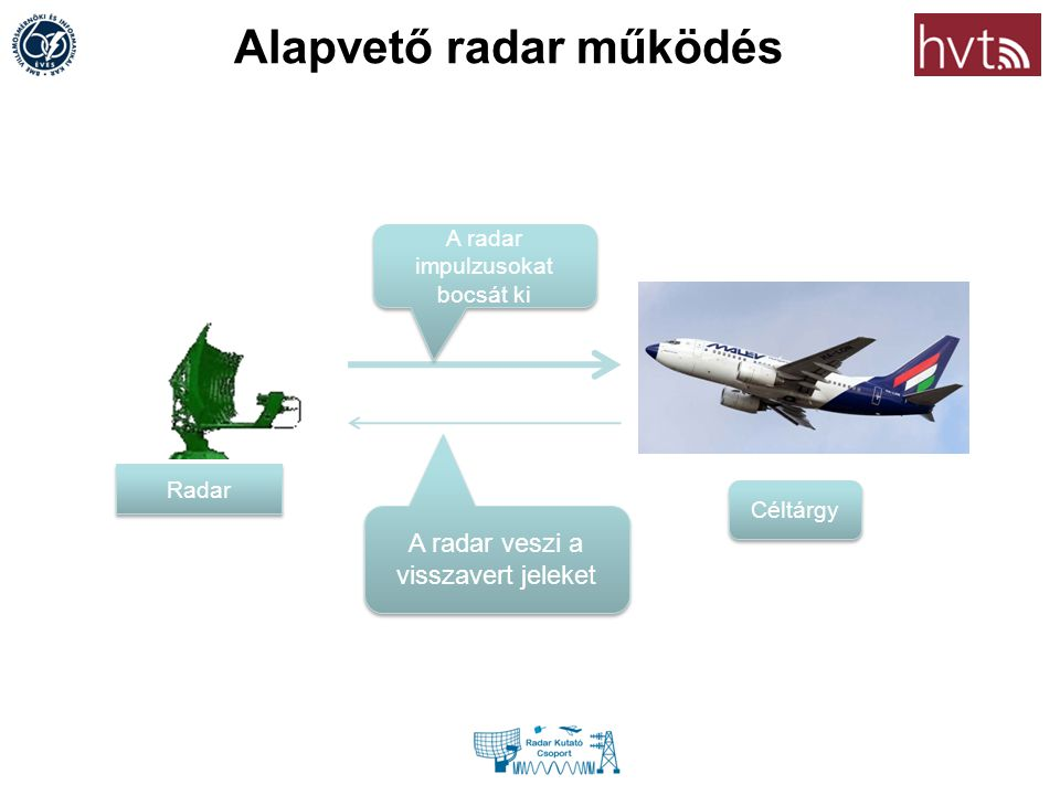 Alapvető radar működés