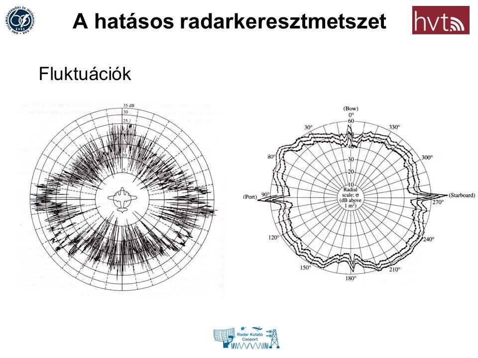 A hatásos radarkeresztmetszet