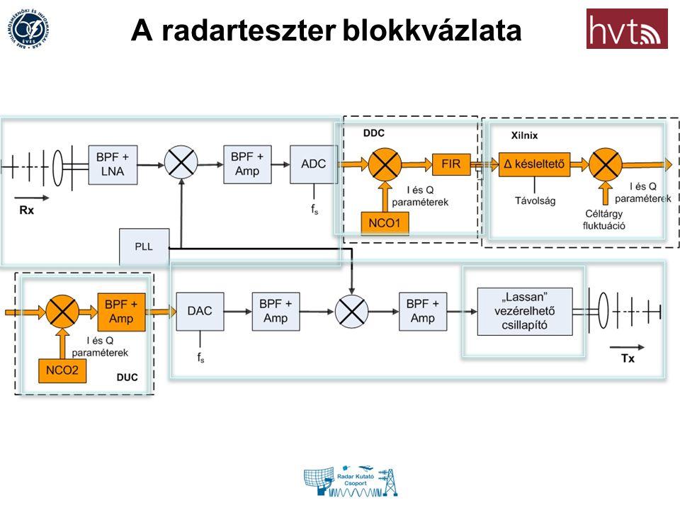 A radarteszter blokkvázlata