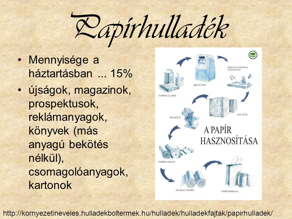 Papírhulladék Mennyisége a háztartásban ... 15%