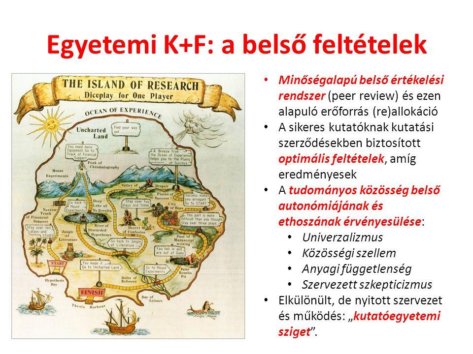 Egyetemi K+F: a belső feltételek