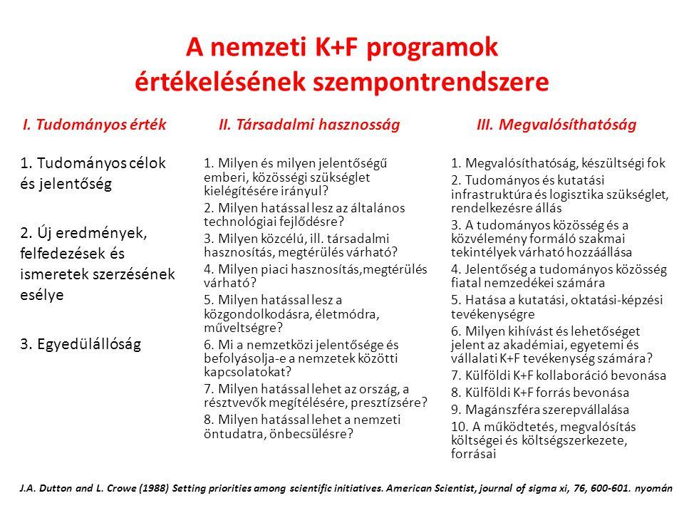 A nemzeti K+F programok értékelésének szempontrendszere