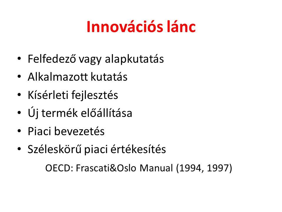 Innovációs lánc Felfedező vagy alapkutatás Alkalmazott kutatás