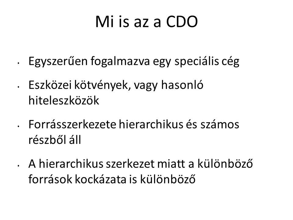 Mi is az a CDO Egyszerűen fogalmazva egy speciális cég