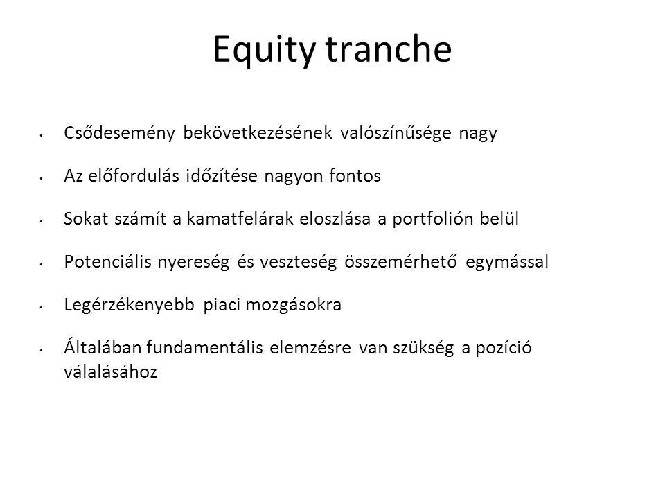 Equity tranche Csődesemény bekövetkezésének valószínűsége nagy