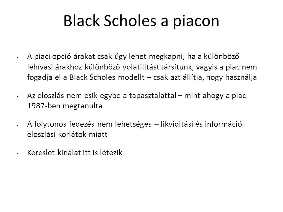 Black Scholes a piacon