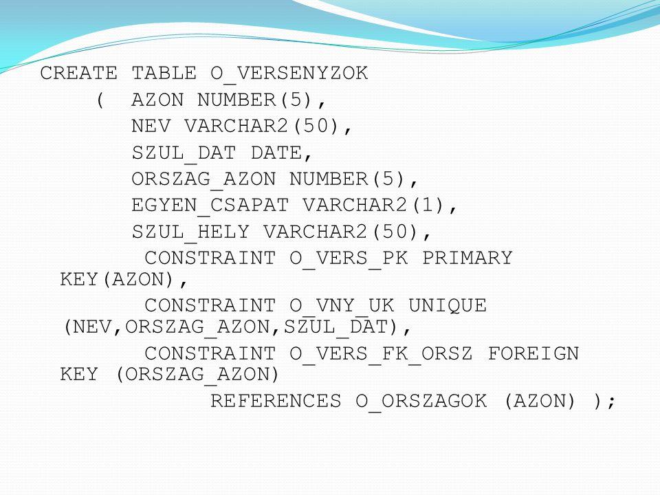 CREATE TABLE O_VERSENYZOK ( AZON NUMBER(5), NEV VARCHAR2(50), SZUL_DAT DATE, ORSZAG_AZON NUMBER(5), EGYEN_CSAPAT VARCHAR2(1), SZUL_HELY VARCHAR2(50), CONSTRAINT O_VERS_PK PRIMARY KEY(AZON), CONSTRAINT O_VNY_UK UNIQUE (NEV,ORSZAG_AZON,SZUL_DAT), CONSTRAINT O_VERS_FK_ORSZ FOREIGN KEY (ORSZAG_AZON) REFERENCES O_ORSZAGOK (AZON) );