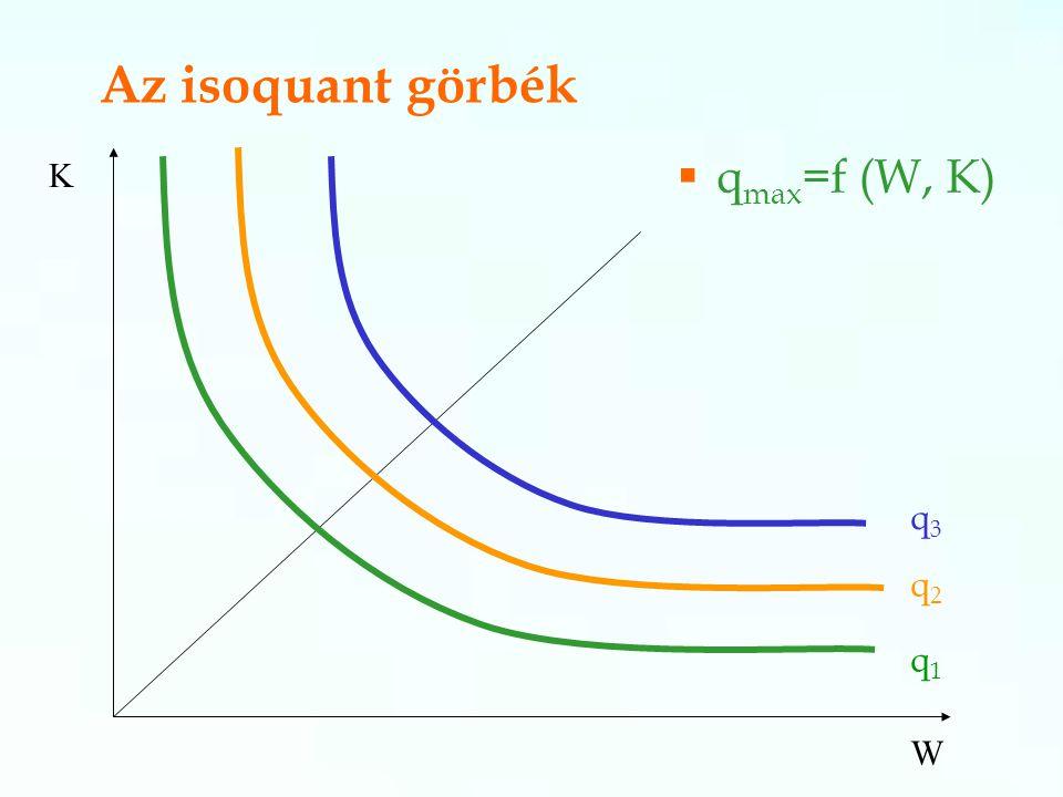 Az isoquant görbék K qmax=f (W, K) q3 q2 q1 W