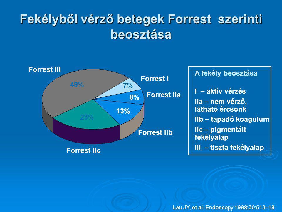 Fekélyből vérző betegek Forrest szerinti beosztása