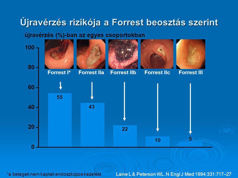 Újravérzés rizikója a Forrest beosztás szerint