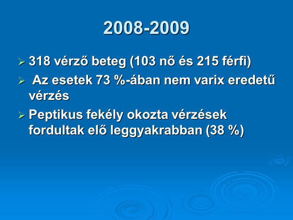 2008-2009 318 vérző beteg (103 nő és 215 férfi)